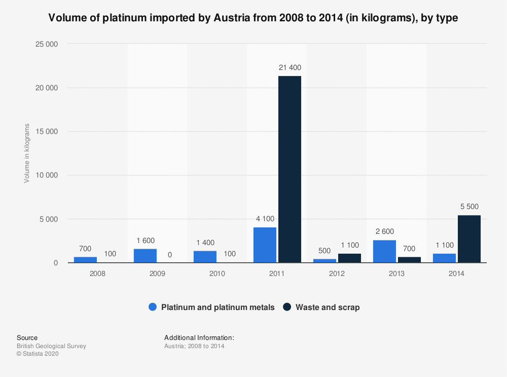 Statistic: Volume of platinum imported by Austria from 2008 to 2014 (in kilograms), by type | Statista