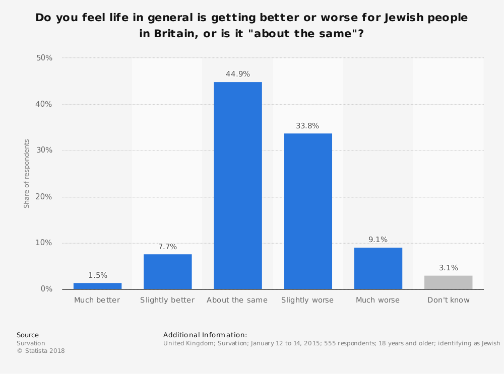 "Statistic: Do you feel life in general is getting better or worse for Jewish people in Britain, or is it ""about the same""? 