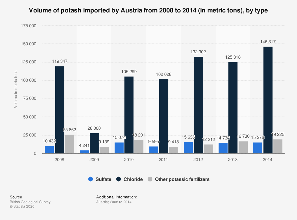Statistic: Volume of potash imported by Austria from 2008 to 2014 (in metric tons), by type | Statista