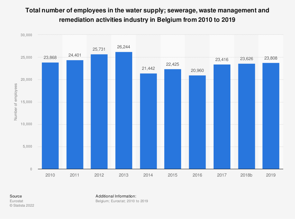 Statistic: Total number of employees in the water supply&#x3B; sewerage, waste management and remediation activities industry in Belgium from 2008 to 2014 | Statista