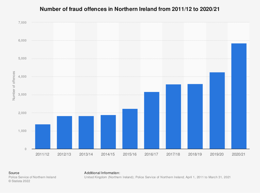 Statistic: Share of individuals that were victims of crime against the person in Northern Ireland from 2006/2007 to 2015/2016* | Statista