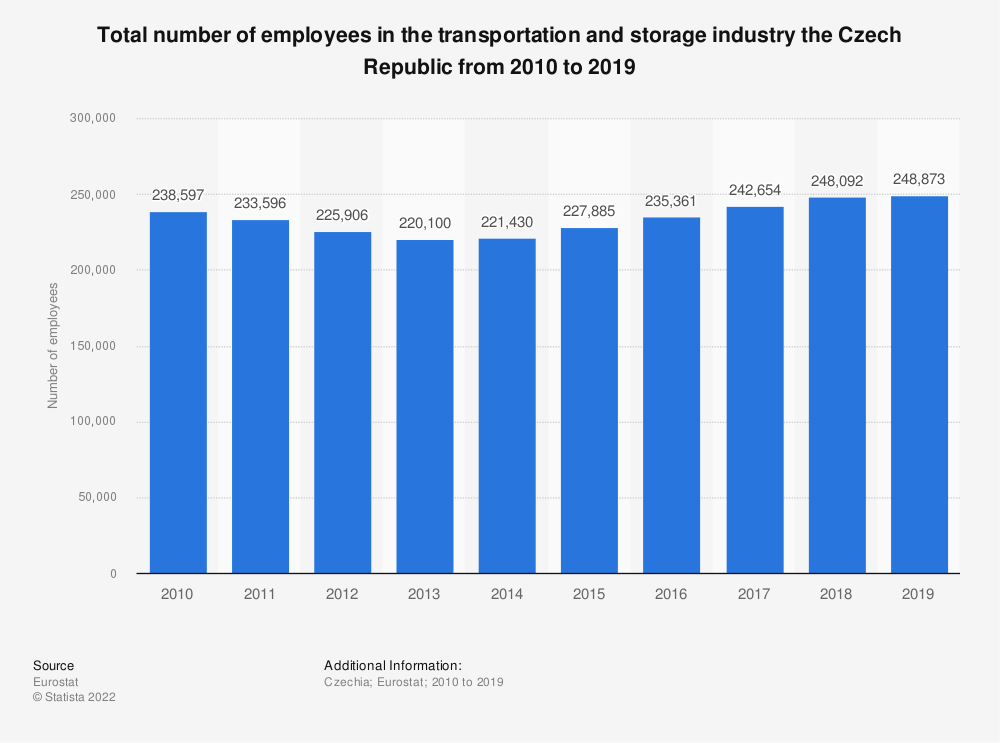 Statistic: Total number of employees in the transportation and storageindustry the Czech Republic from 2008 to 2016 | Statista