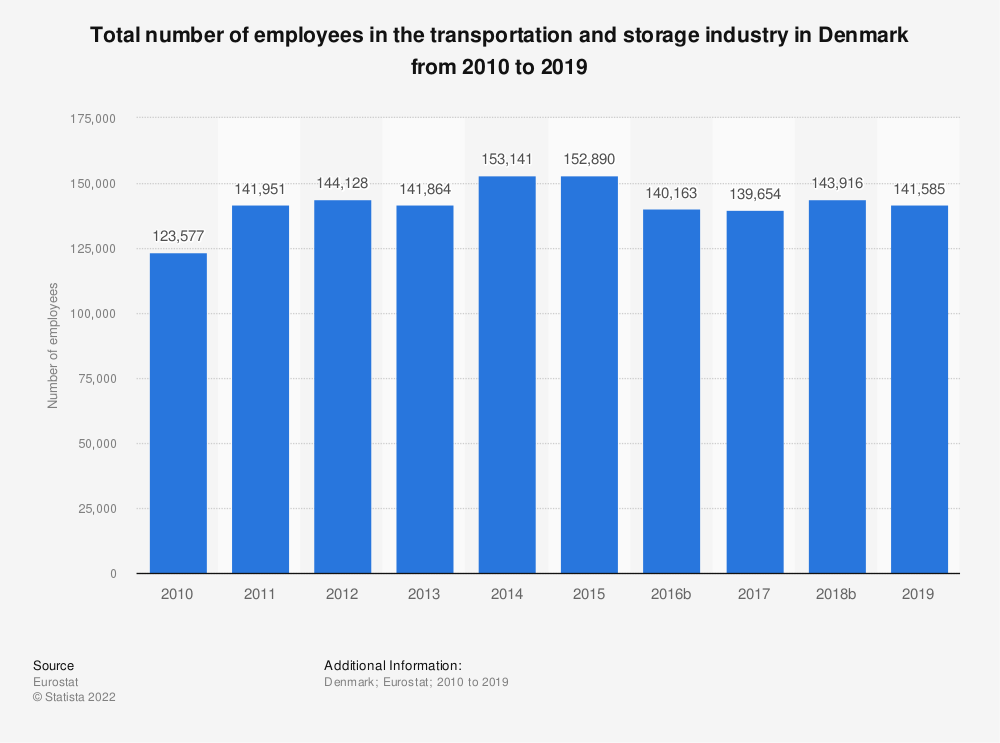 Statistic: Total number of employees in the transportation and storage industry in Denmark from 2008 to 2016 | Statista
