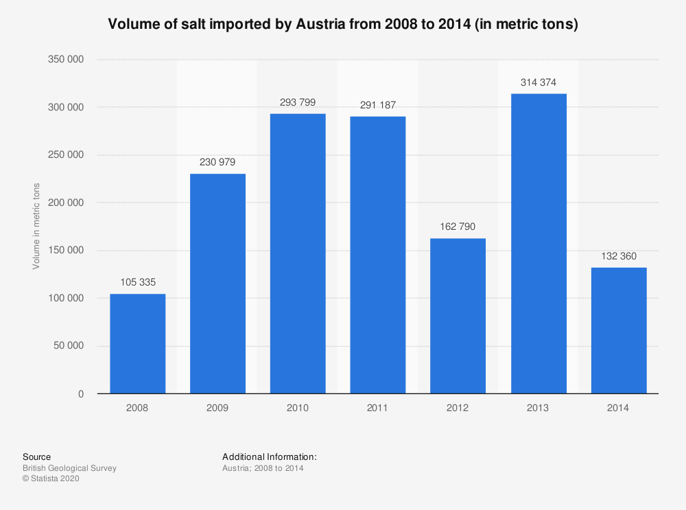 Statistic: Volume of salt imported by Austria from 2008 to 2014 (in metric tons) | Statista