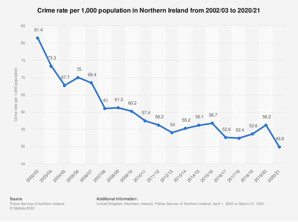 Statistic: Crime rate per 1,000 population in Northern Ireland from 2002/03 to 2019/20 | Statista