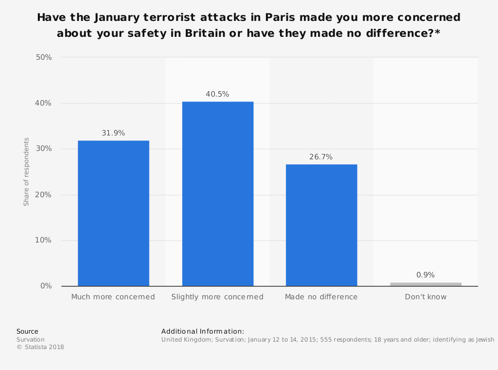 Statistic: Have the January terrorist attacks in Paris made you more concerned about your safety in Britain or have they made no difference?*   Statista