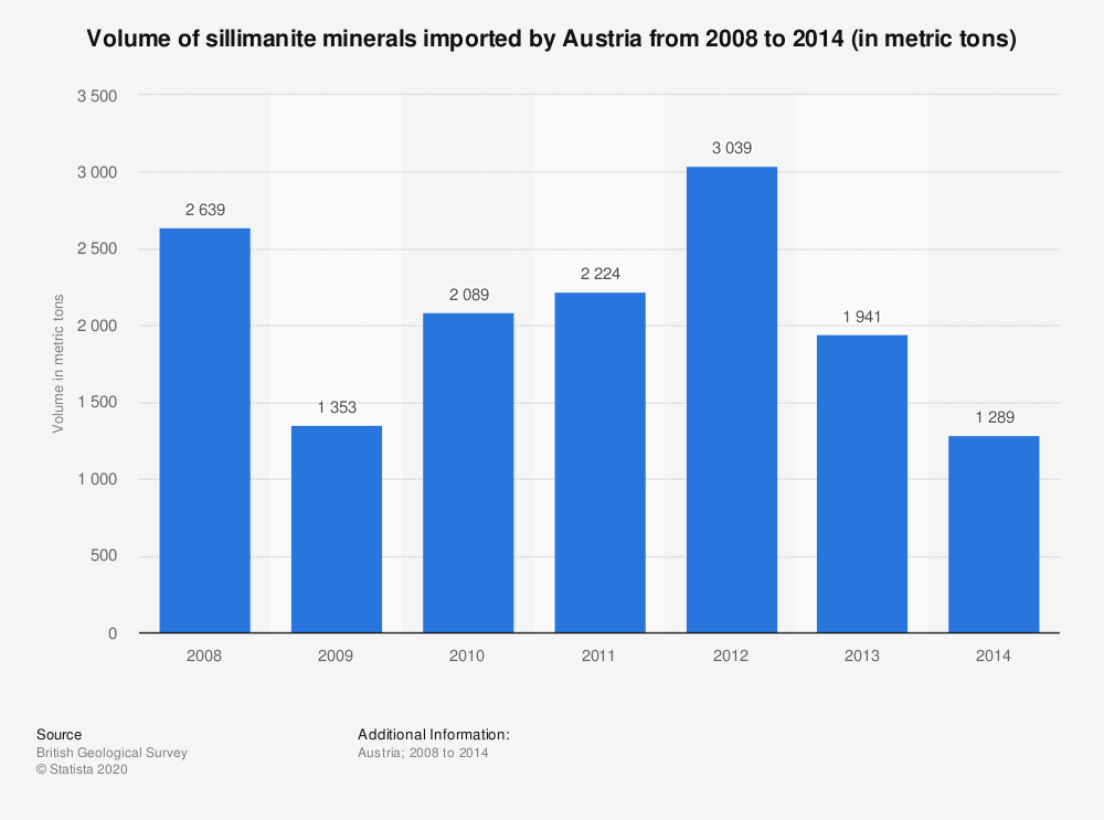 Statistic: Volume of sillimanite minerals imported by Austria from 2008 to 2014 (in metric tons)   Statista