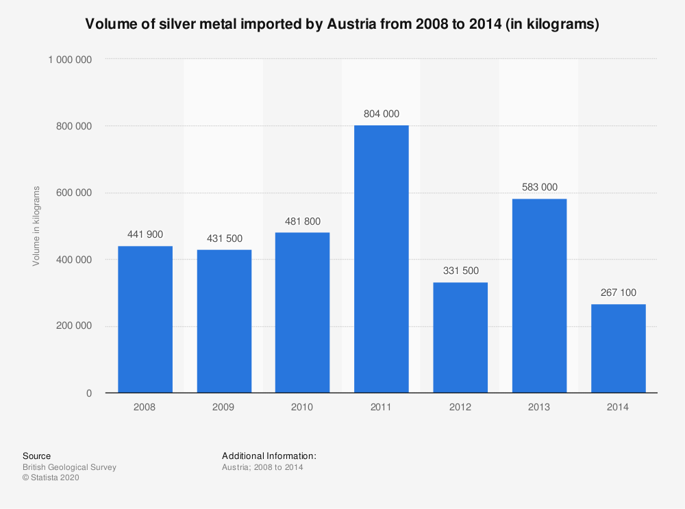 Statistic: Volume of silver metal imported by Austria from 2008 to 2014 (in kilograms) | Statista