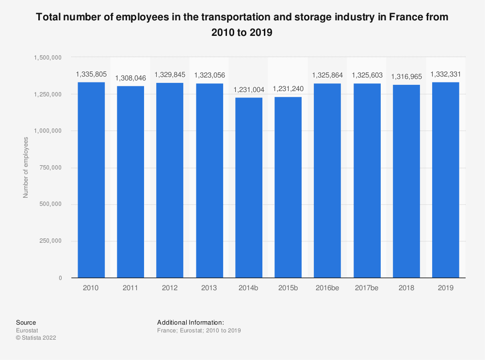 Statistic: Total number of employees in the transportation and storageindustry in France from 2008 to 2016 | Statista