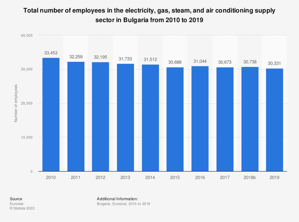 Statistic: Total number of employees in the electricity, gas, steam and air conditioning supply sector in Bulgaria from 2008 to 2016 | Statista