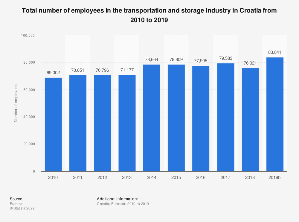 Statistic: Total number of employees in the transportation and storageindustry in Croatia from 2008 to 2016 | Statista