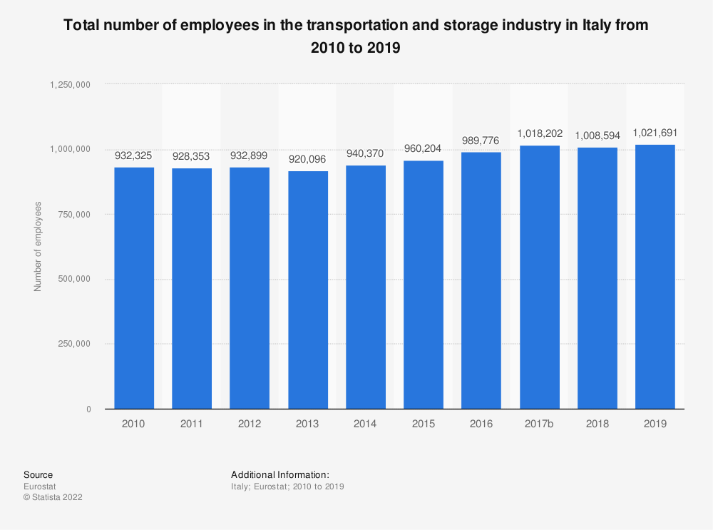 Statistic: Total number of employees in the transportation and storageindustry in Italy from 2008 to 2016 | Statista
