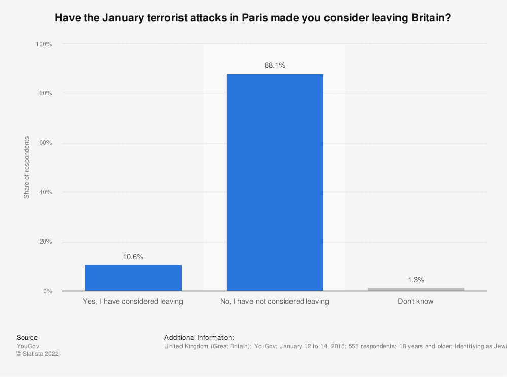 Statistic: Have the January terrorist attacks in Paris made you consider leaving Britain? | Statista