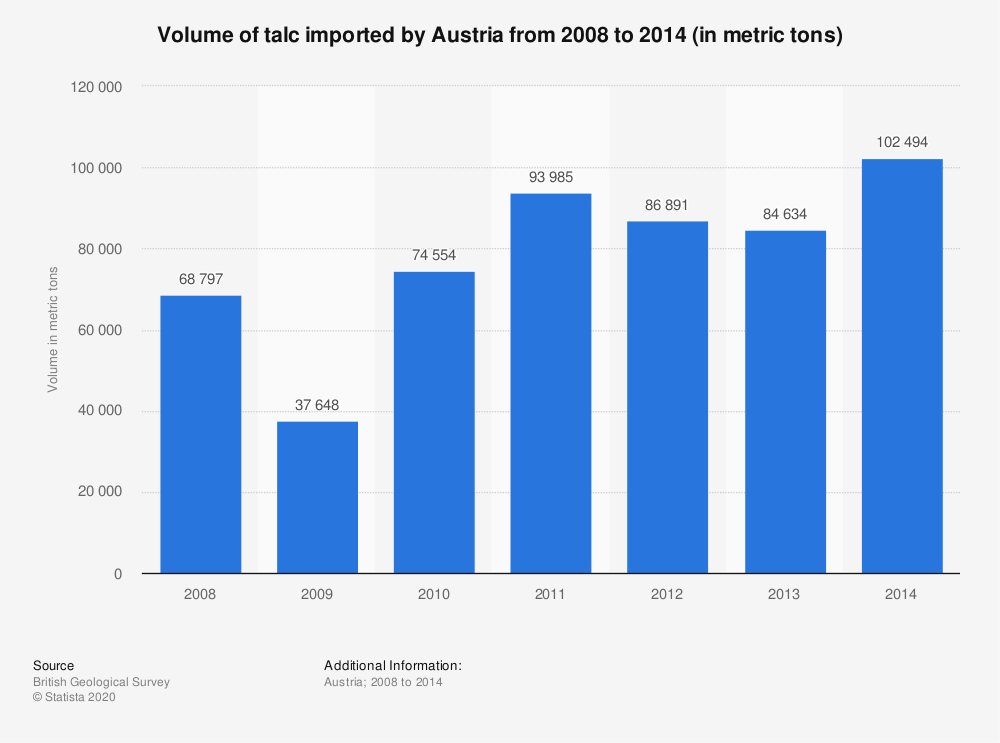 Statistic: Volume of talc imported by Austria from 2008 to 2014 (in metric tons) | Statista