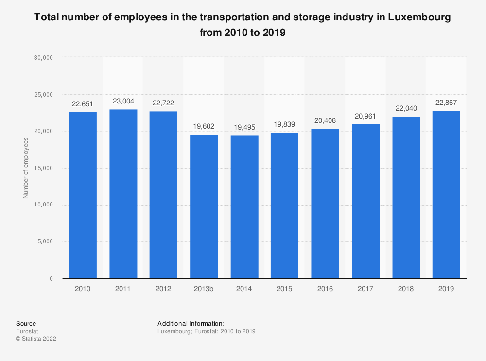 Statistic: Total number of employees in the transportation and storage industry in Luxembourg from 2008 to 2016 | Statista