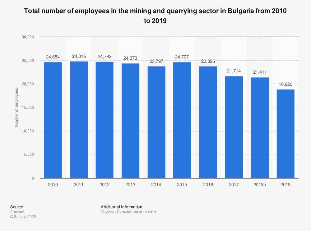 Statistic: Total number of employees in the mining and quarrying sector in Bulgaria from 2008 to 2016 | Statista