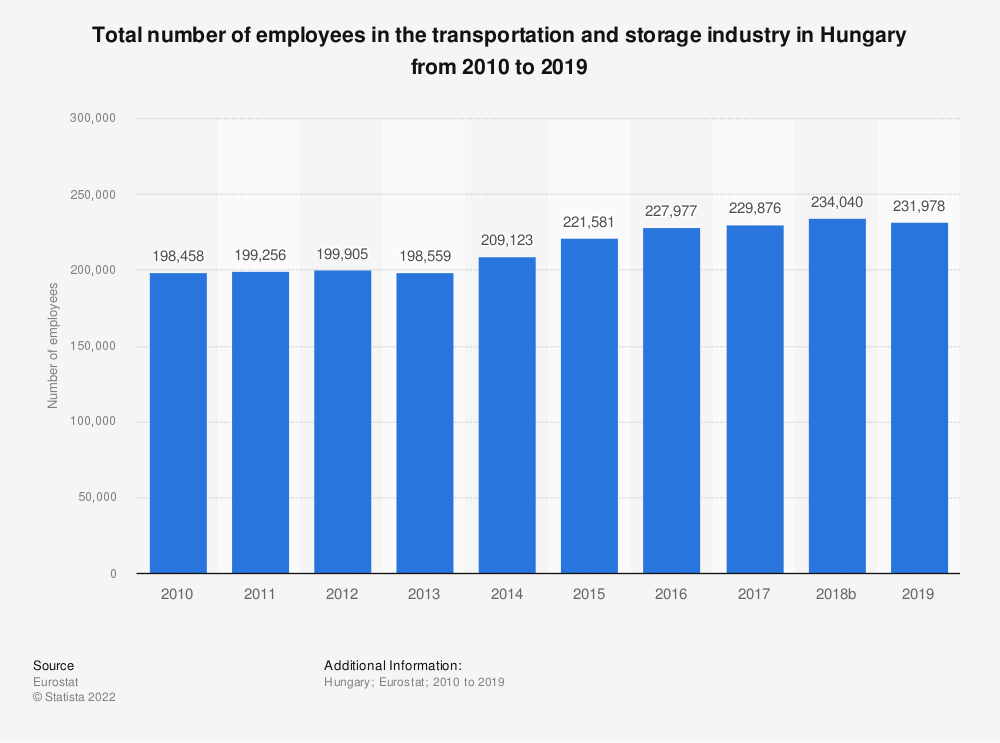 Statistic: Total number of employees in the transportation and storage industry in Hungary from 2008 to 2016 | Statista