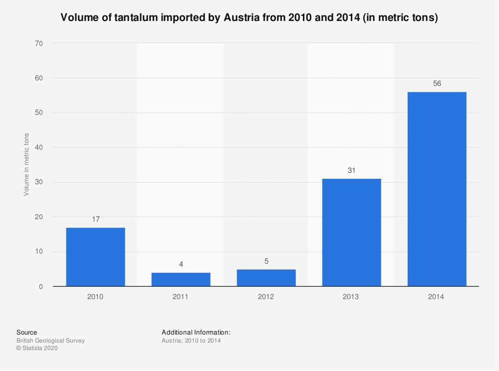 Statistic: Volume of tantalum imported by Austria from 2010 and 2014 (in metric tons) | Statista