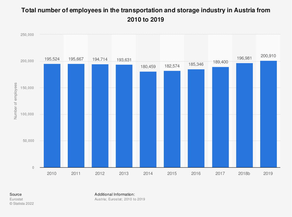 Statistic: Total number of employees in the transportation and storage industry in Austria from 2008 to 2016 | Statista