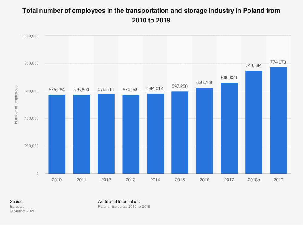 Statistic: Total number of employees in the transportation and storageindustry in Poland from 2008 to 2016 | Statista