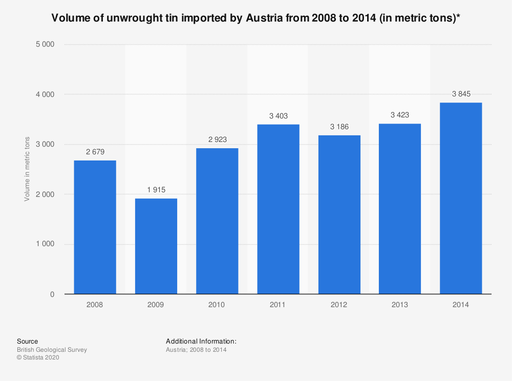 Statistic: Volume of unwrought tin imported by Austria from 2008 to 2014 (in metric tons)* | Statista