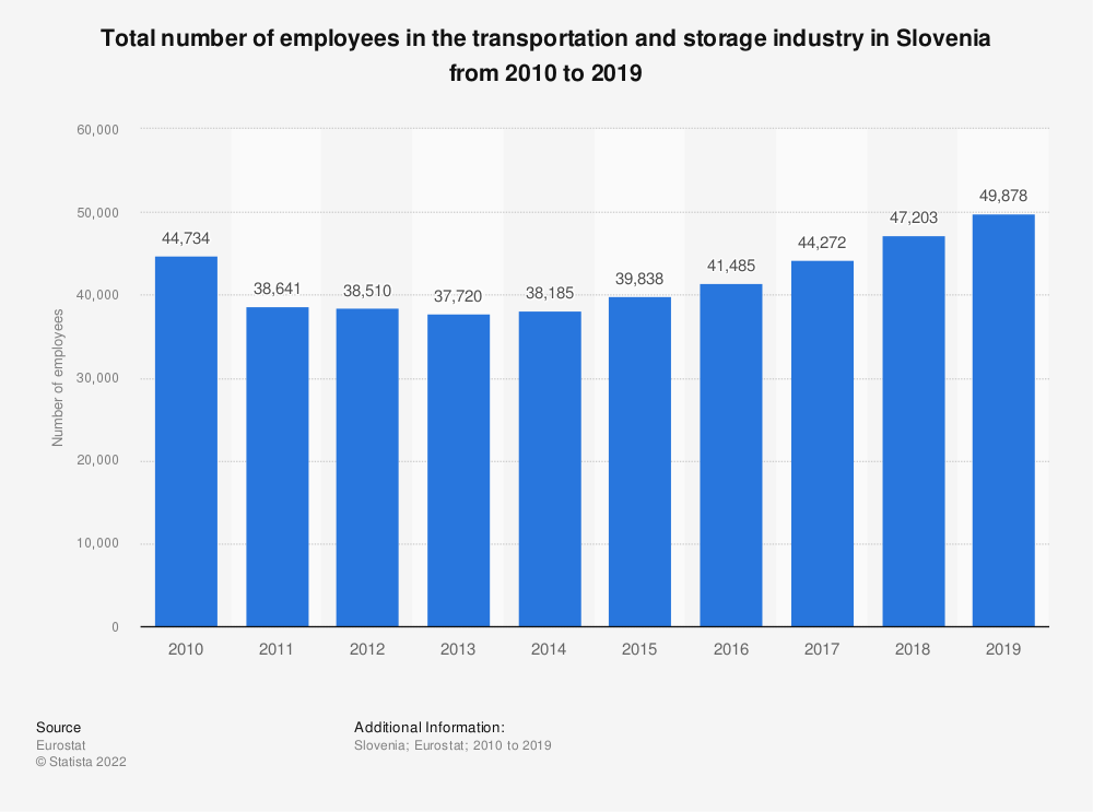 Statistic: Total number of employees in the transportation and storage industry in Slovenia from 2008 to 2016 | Statista