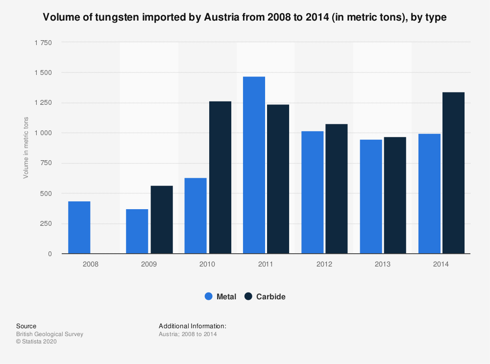 Statistic: Volume of tungsten imported by Austria from 2008 to 2014 (in metric tons), by type | Statista
