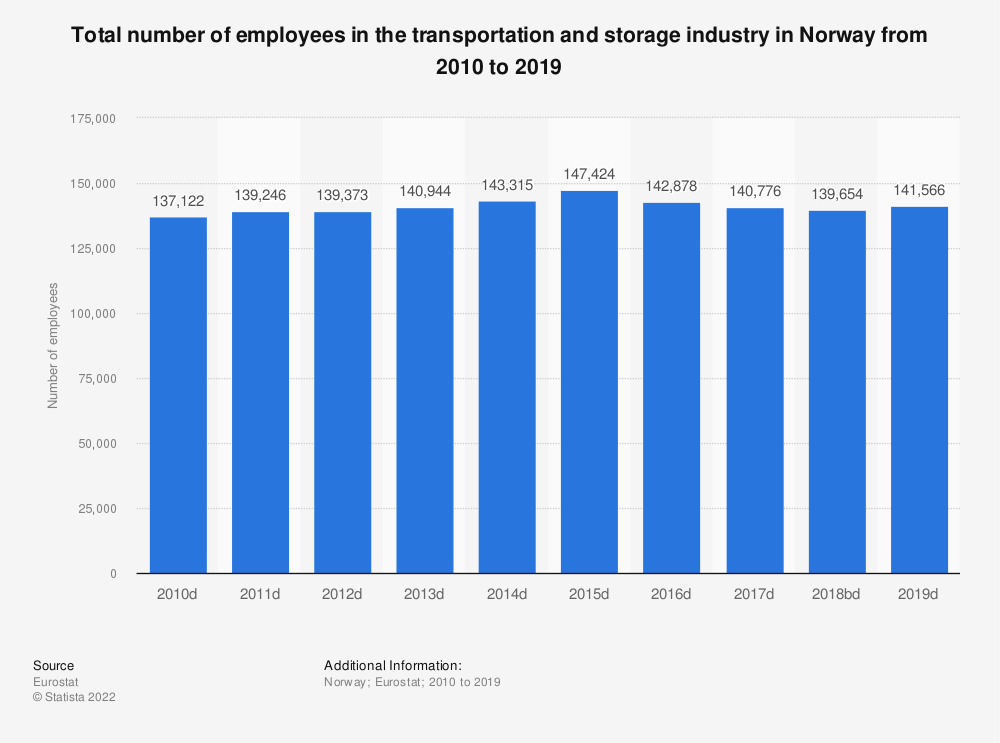 Statistic: Total number of employees in the transportation and storageindustry in Norway from 2008 to 2016 | Statista