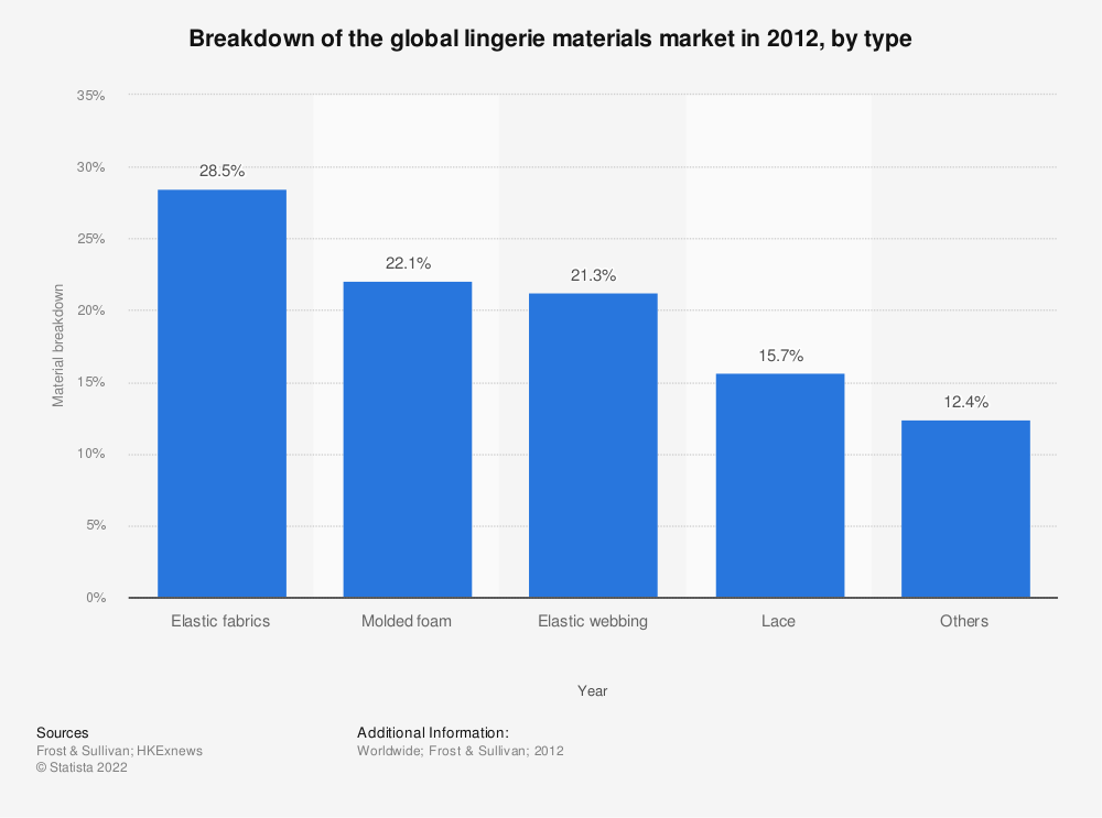 Statistic: Breakdown of the global lingerie materials market in 2012, by type | Statista