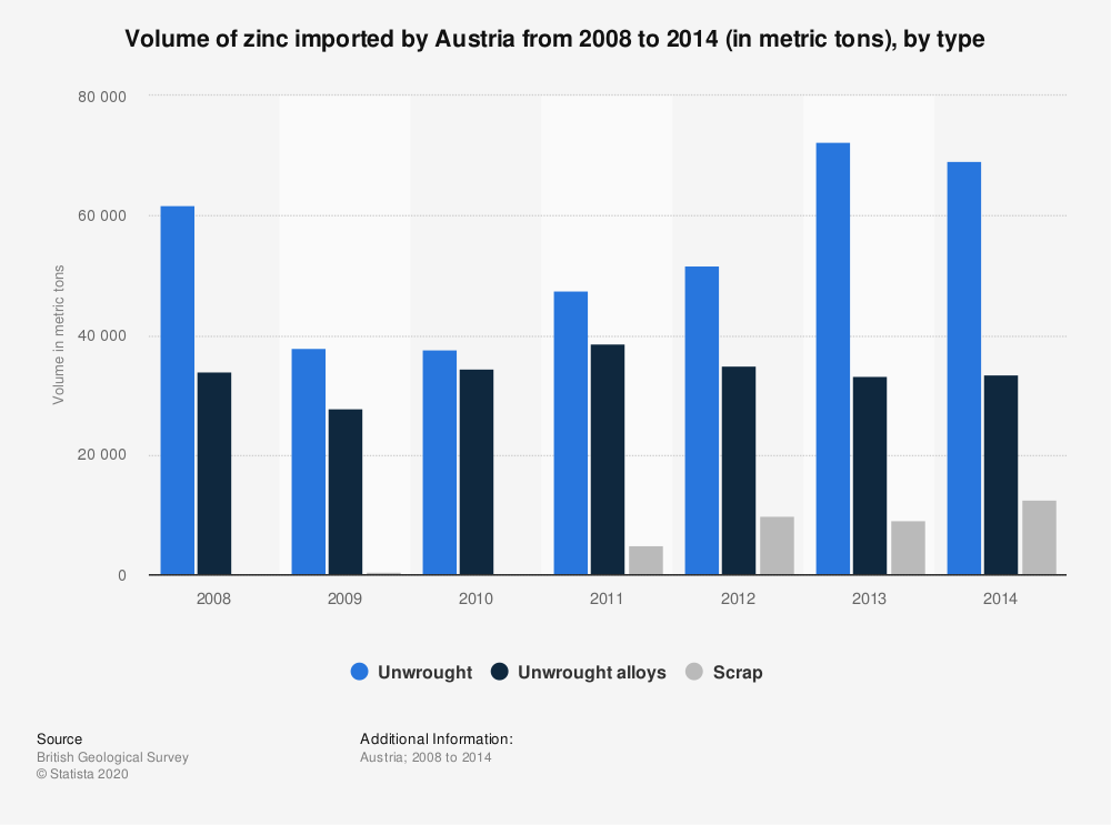 Statistic: Volume of zinc imported by Austria from 2008 to 2014 (in metric tons), by type | Statista