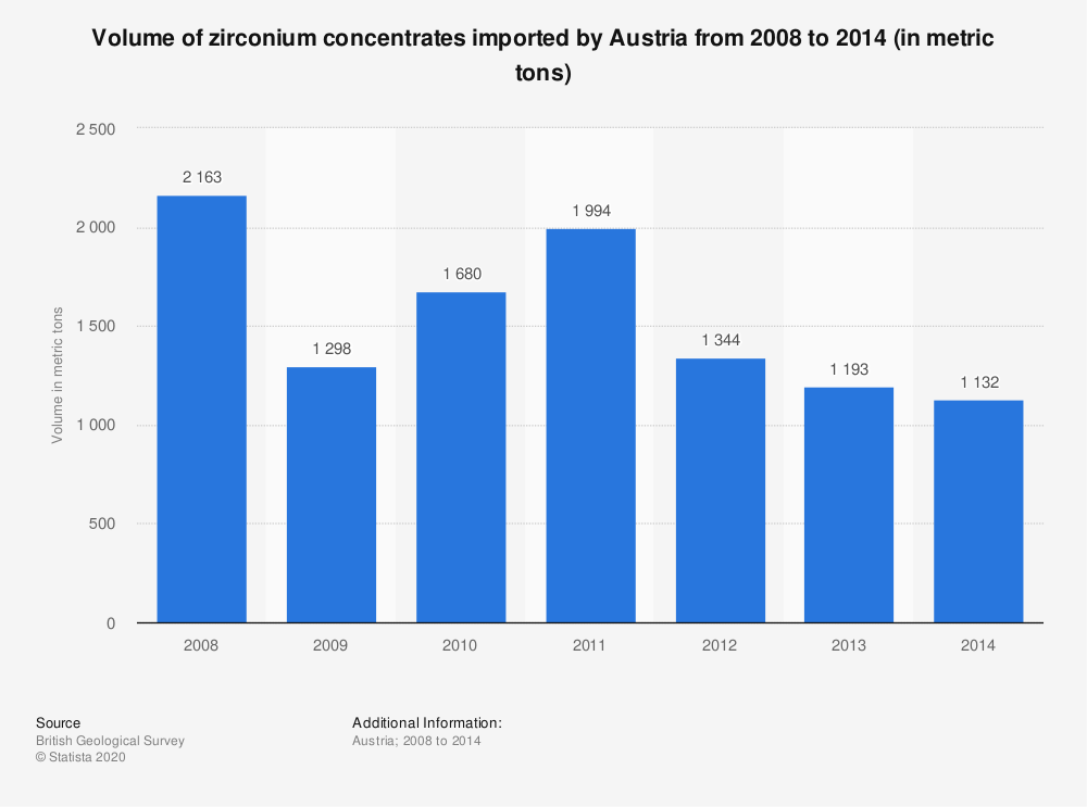 Statistic: Volume of zirconium concentrates imported by Austria from 2008 to 2014 (in metric tons) | Statista