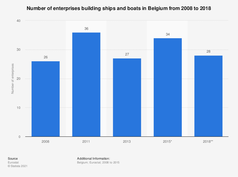 Statistic: Number of enterprises building ships and boats in Belgium from 2008 to 2018 | Statista