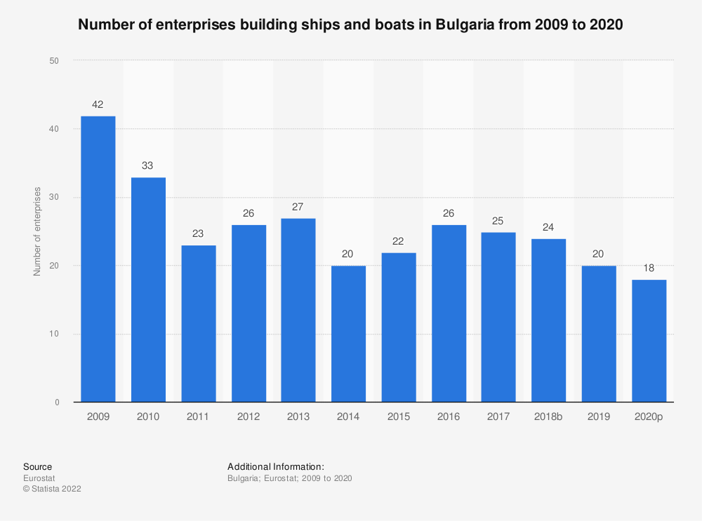 Statistic: Number of enterprises building ships and boats in Bulgaria from 2008 to 2017 | Statista