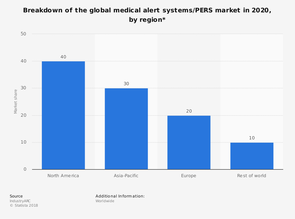 Statistic: Breakdown of the global medical alert systems/PERS market in 2020, by region* | Statista