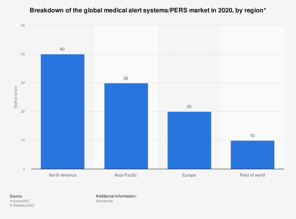 Statistic: Breakdown of the global medical alert systems/PERS market in 2020, by region* | Statista
