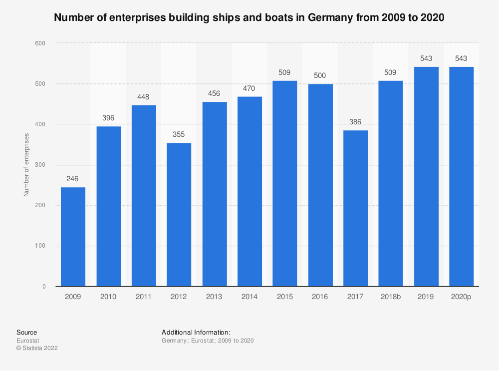 Statistic: Number of enterprises building ships and boats in Germany from 2008 to 2018 | Statista
