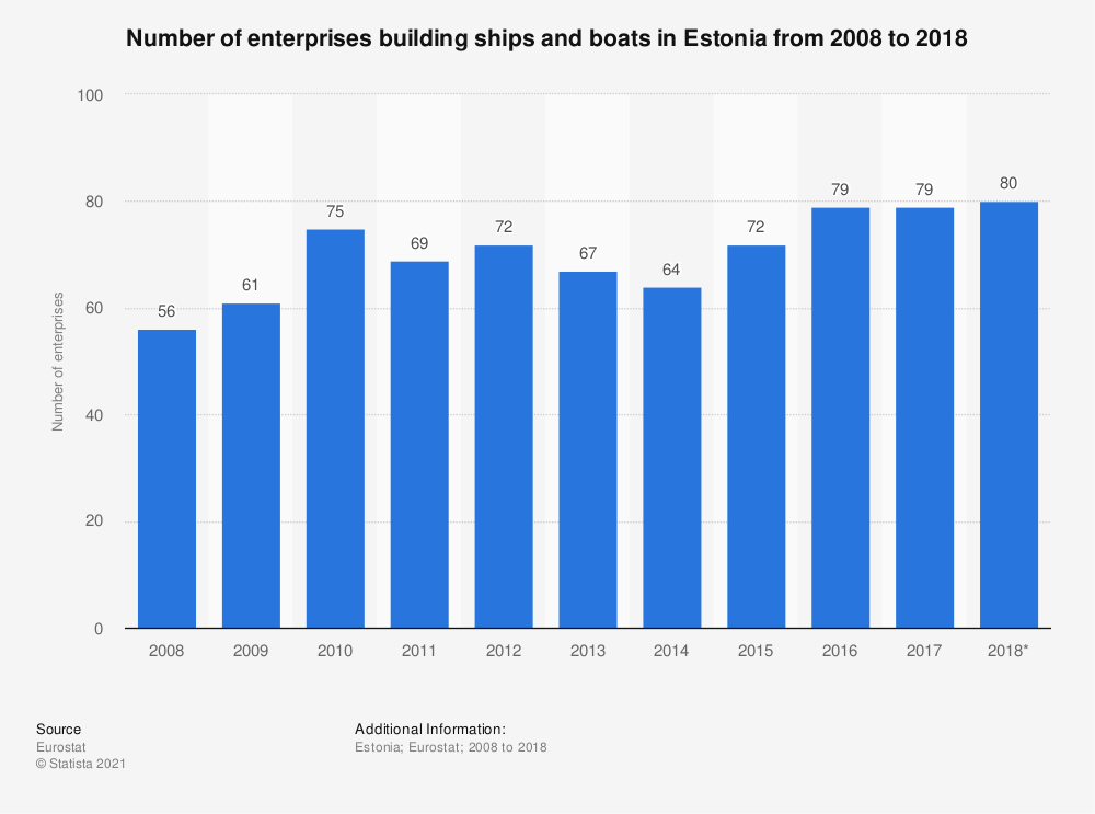 Statistic: Number of enterprises building ships and boats in Estonia from 2008 to 2017 | Statista