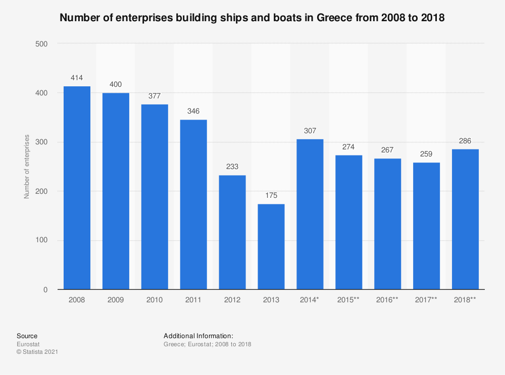 Statistic: Number of enterprises building ships and boats in Greece from 2008 to 2017 | Statista