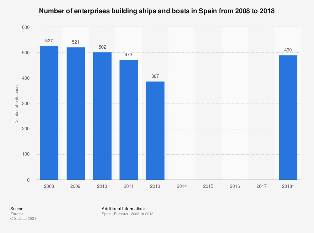 Statistic: Number of enterprises building ships and boats in Spain from 2008 to 2017 | Statista