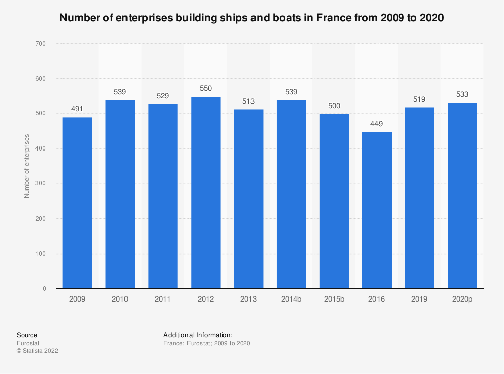 Statistic: Number of enterprises building ships and boats in France from 2008 to 2016 | Statista