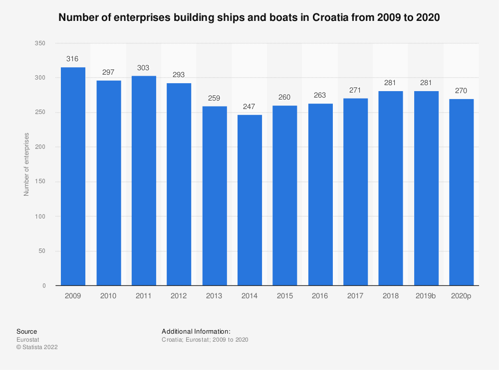 Statistic: Number of enterprises building ships and boats in Croatia from 2008 to 2016 | Statista