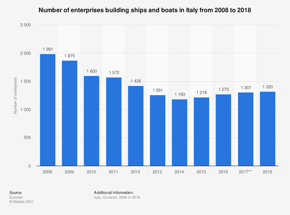 Statistic: Number of enterprises building ships and boats in Italy from 2009 to 2017 | Statista