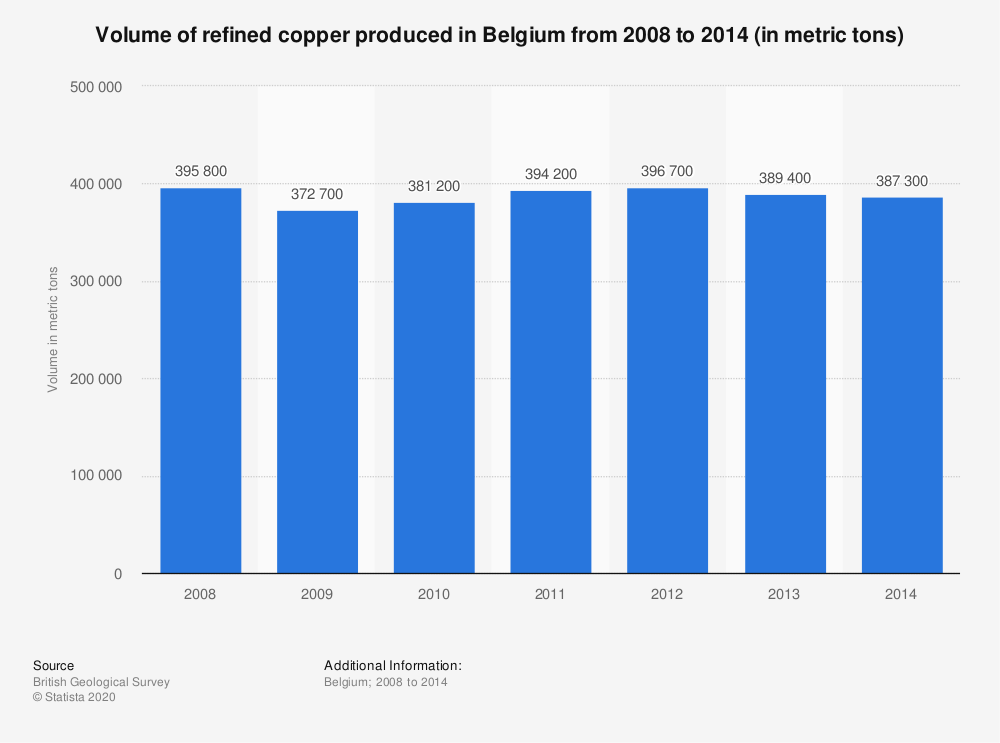 Statistic: Volume of refined copper produced in Belgium from 2008 to 2014 (in metric tons) | Statista