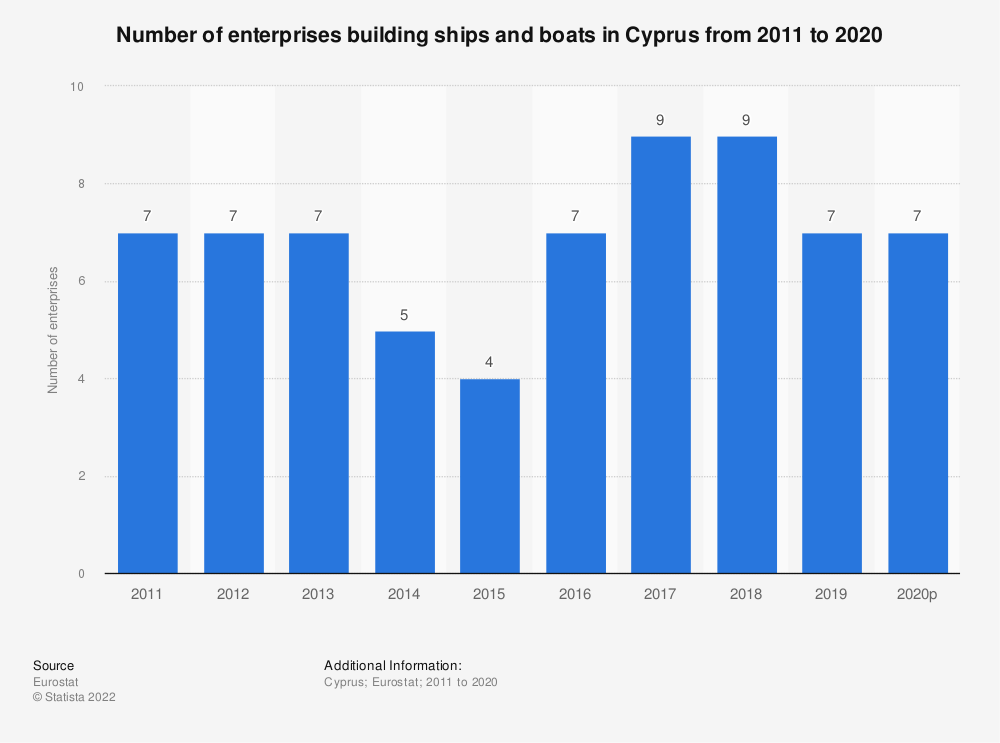 Statistic: Number of enterprises building ships and boats in Cyprus from 2008 to 2014 | Statista