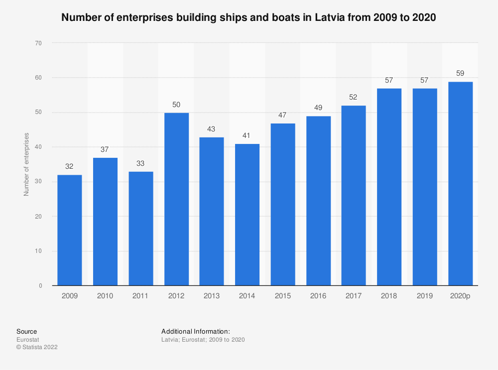 Statistic: Number of enterprises building ships and boats in Latvia from 2008 to 2017 | Statista