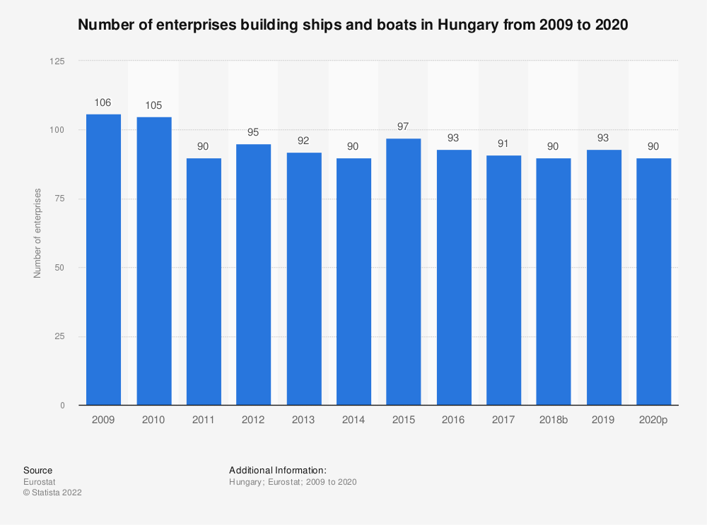 Statistic: Number of enterprises building ships and boats in Hungary from 2008 to 2018 | Statista