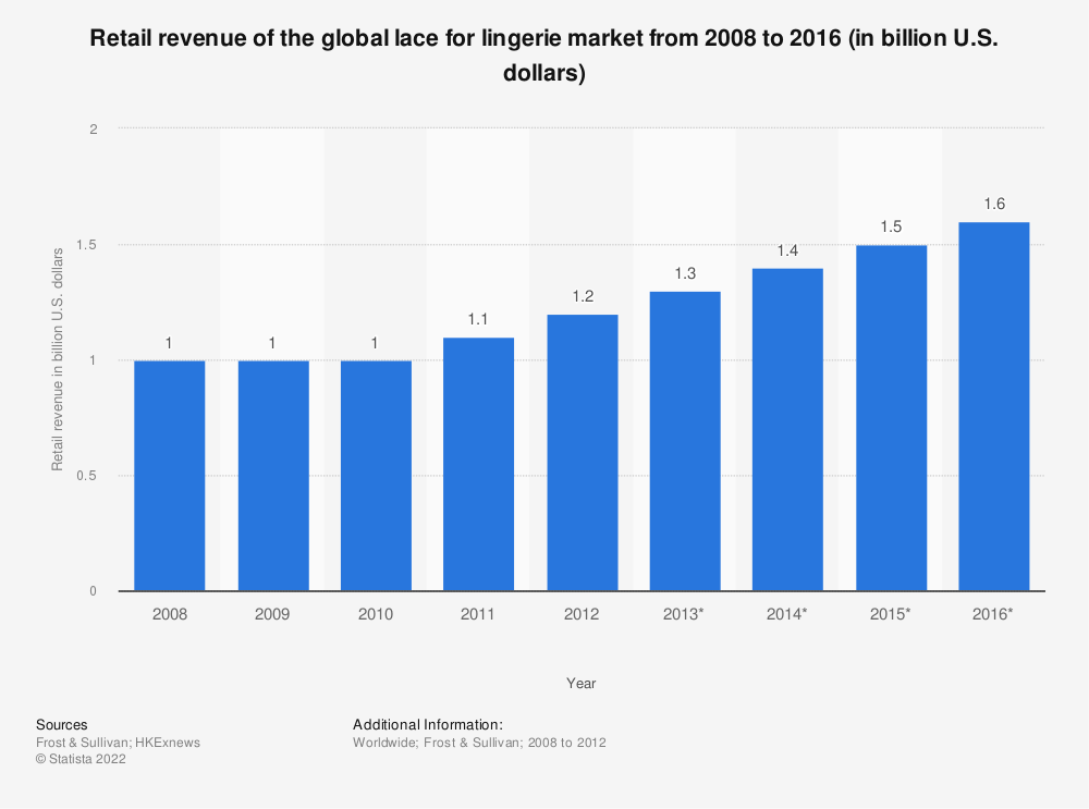 Statistic: Retail revenue of the global lace for lingerie market from 2008 to 2016 (in billion U.S. dollars) | Statista