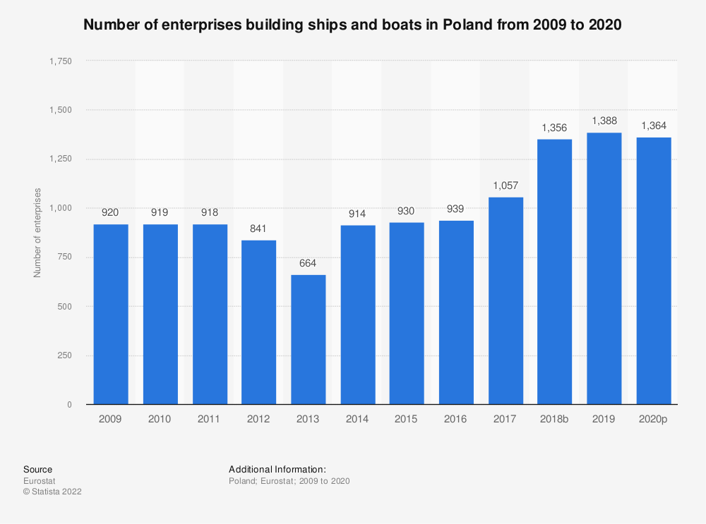 Statistic: Number of enterprises building ships and boats in Poland from 2008 to 2016 | Statista
