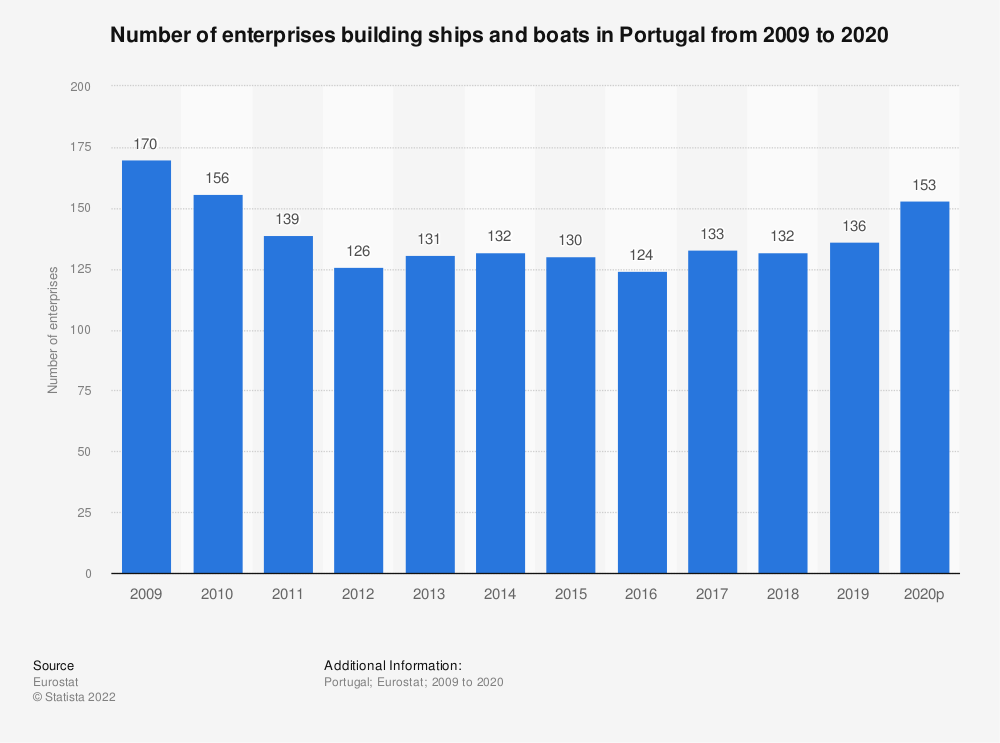Statistic: Number of enterprises building ships and boats in Portugal from 2008 to 2018 | Statista