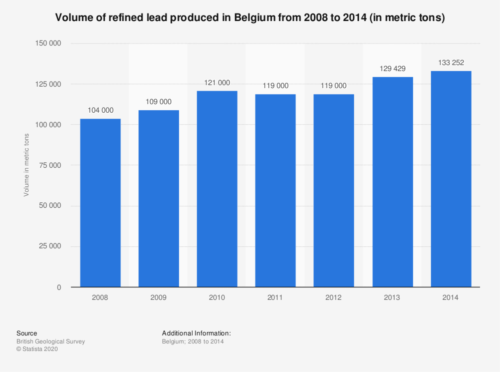 Statistic: Volume of refined lead produced in Belgium from 2008 to 2014 (in metric tons)   Statista